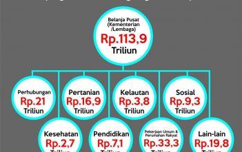 Realokasi subsidi BBM