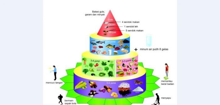 Inilah Perbedaan 4 Sehat 5 Sempurna Dengan Gizi Seimbang Sehat Negeriku