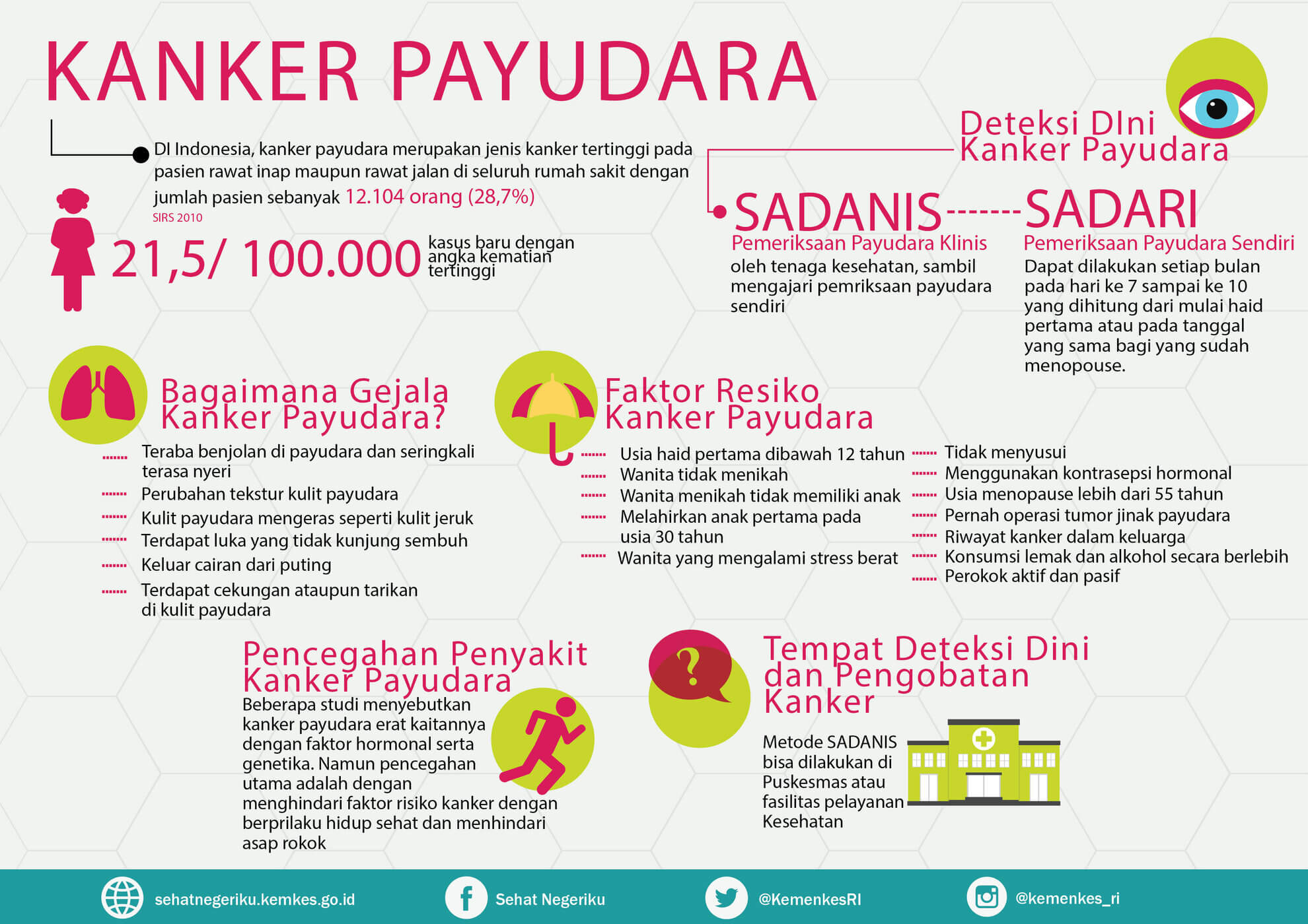 Kanker Ciri Kanker Payudara Kanker Payudara Gejala ...