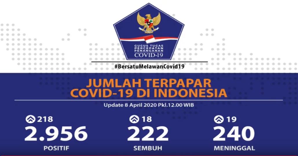 Update Covid 19 Pasien Sembuh Di Indonesia Kini 222 Bertambah 18 Sehat Negeriku